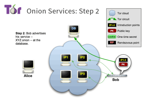 Tor-onion-services-2.png
