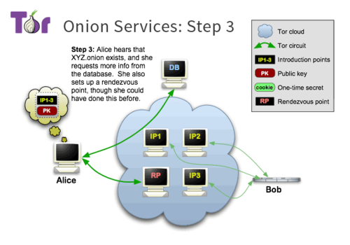 Tor-onion-services-3.png
