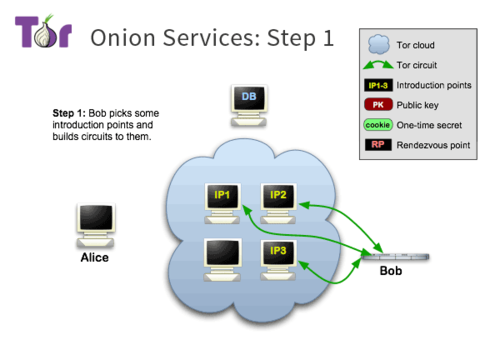 Tor-onion-services-1.png