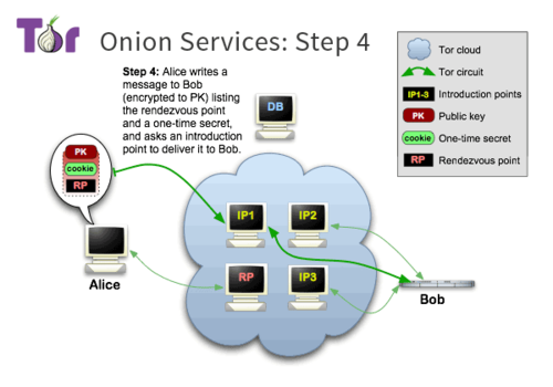 Tor-onion-services-4.png