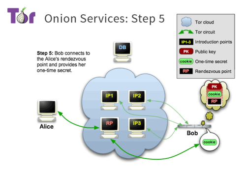 Tor-onion-services-5.png