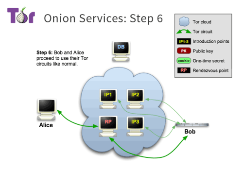 Tor-onion-services-6.png